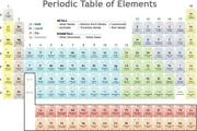 Periodic Table Of The Elements Educational Chart Mural Poster 36x54 Inch