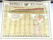 1896 Us Treasury Department Graph Gold Sliver Notes Money Poster Antique Rare