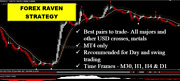 Forex System Raven For Mt4 Profitable Trend Catcher Best Indicator Combination