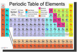 NEW SCIENCE CLASSROOM CHEMISTRY POSTER Periodic Table of the Elements $9.99