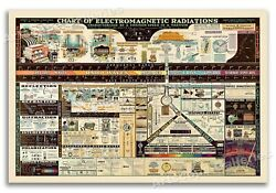 1944 Chart of Electromagnetic Radiations Vintage Science Poster 16x24 $11.95