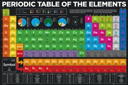 PERIODIC TABLE OF ELEMENTS 2018 POSTER 24x36 NEW 34318 $7.50