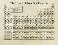 The Periodic Table of Elements Vintage Poster Chemistry Teacher Educational Art $11.95