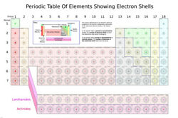 PERIODIC TABLE OF ELEMENTS SHOWING ELECTRON SHELLS poster scientific 24X36 RY1 $6.99