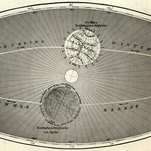 Old Celestial Map Diagram 1854 Earth Annual Rotation Around Sun Seasons
