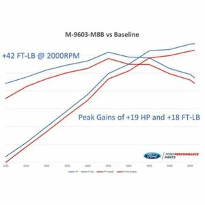Ford Racing M 9603 M8b Calibration W Cold Air Intake And Throte For Ford Mustang