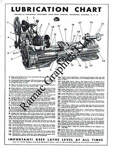 Atlas Lathe Lubrication Chart Free Shipping Lower 48 Nice Poster For Framing