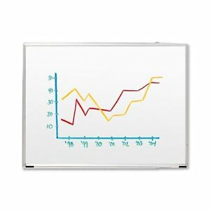 Sparco Dry Erase Board 36 Width X 24 Height White Styrene Surface
