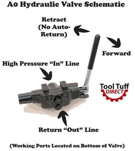 Hydraulic Log Splitter Valve 25 Gpm Neutral Centering no Auto Return A0