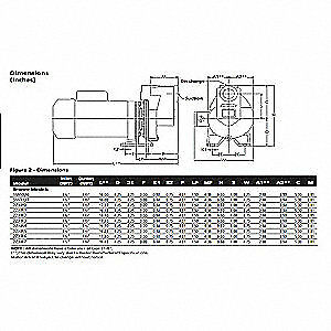 Dayton Self Priming Pump 1 1 2 Hp bronze 2zxr5