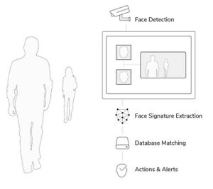 Turn Key Facial Recognition Business Opportunity