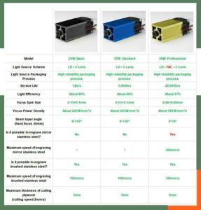 Laser Module Laser Head Used For Engraving Cutting Machine Laser 450nm 40w
