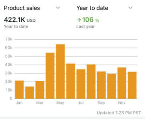 Amazon Store And Inventory For Sale 10 Year Old Account Over 2700 5 Star Fb