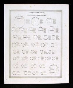 1835 Bradford Map Comparative Chart Of Different Countries World Populations