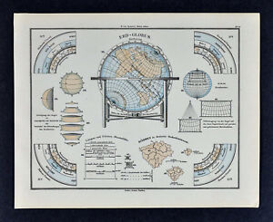 1880 Sydow Map Earth Globe Seasons Rotations Latitudes Longitudes Sphere