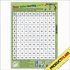 "Basic times tables learning poster ""Skipping"""