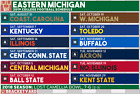 Eastern Michigan Eagles College Football Schedule 2019 Poster